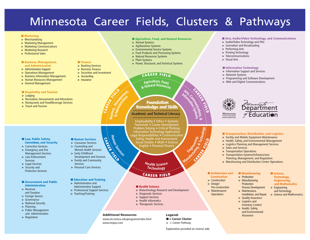 Career Clusters Northern Valley Careers